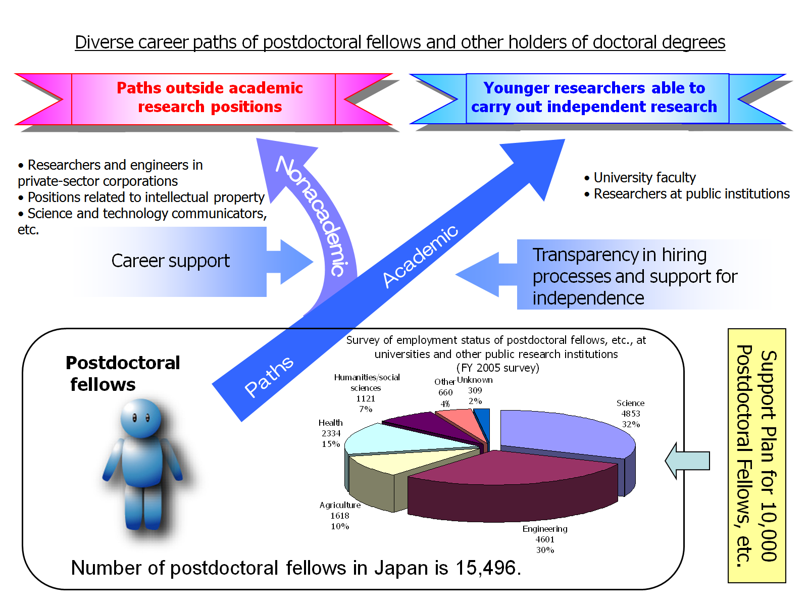 Research on Science and technology human resources