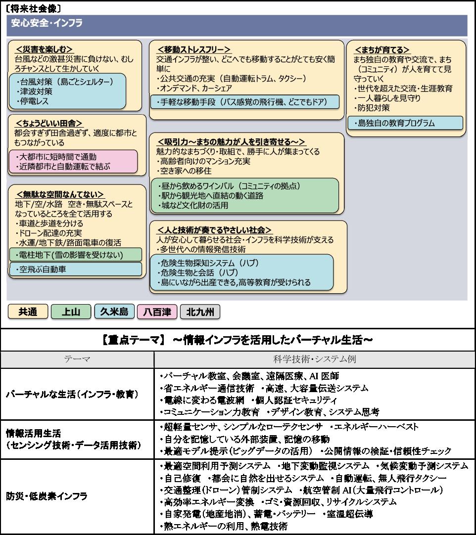 図表3-4 「安全安心・インフラ」関連の将来社会像と提案された科学技術・システム例