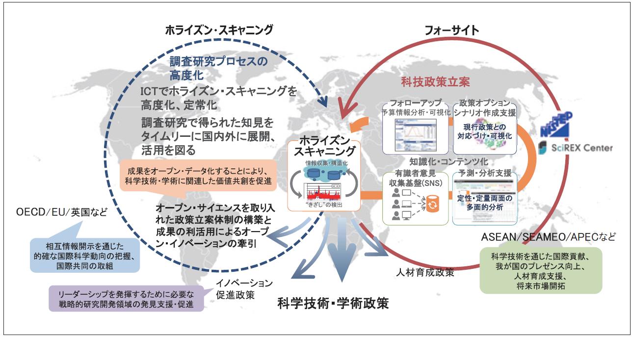 図表4 フォーサイト / ホライズン・スキャニングをベースとした政策形成プラットフォーム