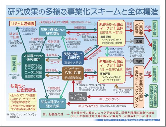 図表1 研究成果の多様な事業化スキームと全体構造