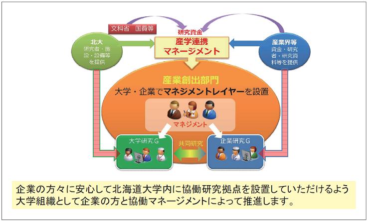 図表2 北海道大学 産業創出部門制度