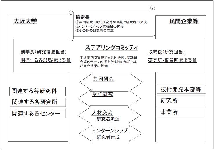 図表3 大阪大学における企業との連携協定(例)