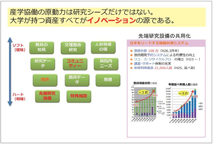 図表4 北海道大学 イノベーションを加速する大学資産