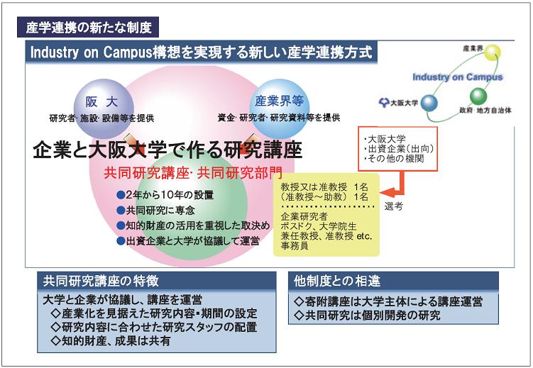 図表5 大阪大学 協働研究講座制度