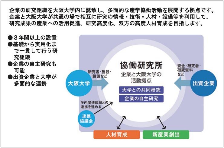図表6 大阪大学 協働研究所制度