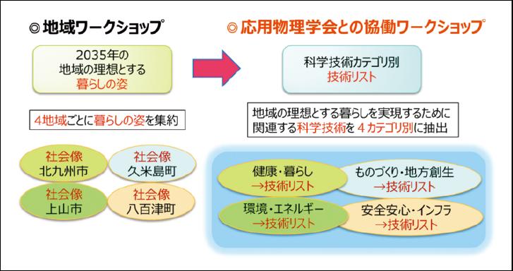 図表2 応用物理学会との協働ワークショップ概要