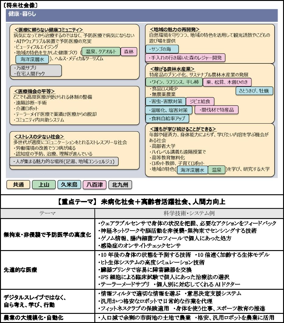 図表3-1 「健康・暮らし」関連の将来社会像と提案された科学技術・システム例