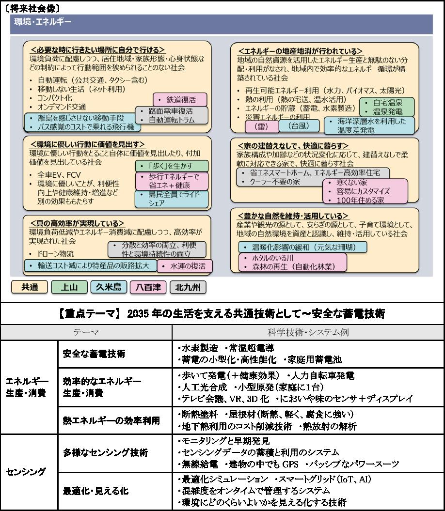 図表3-2 「環境・エネルギー」関連の将来社会像と提案された科学技術・システム例