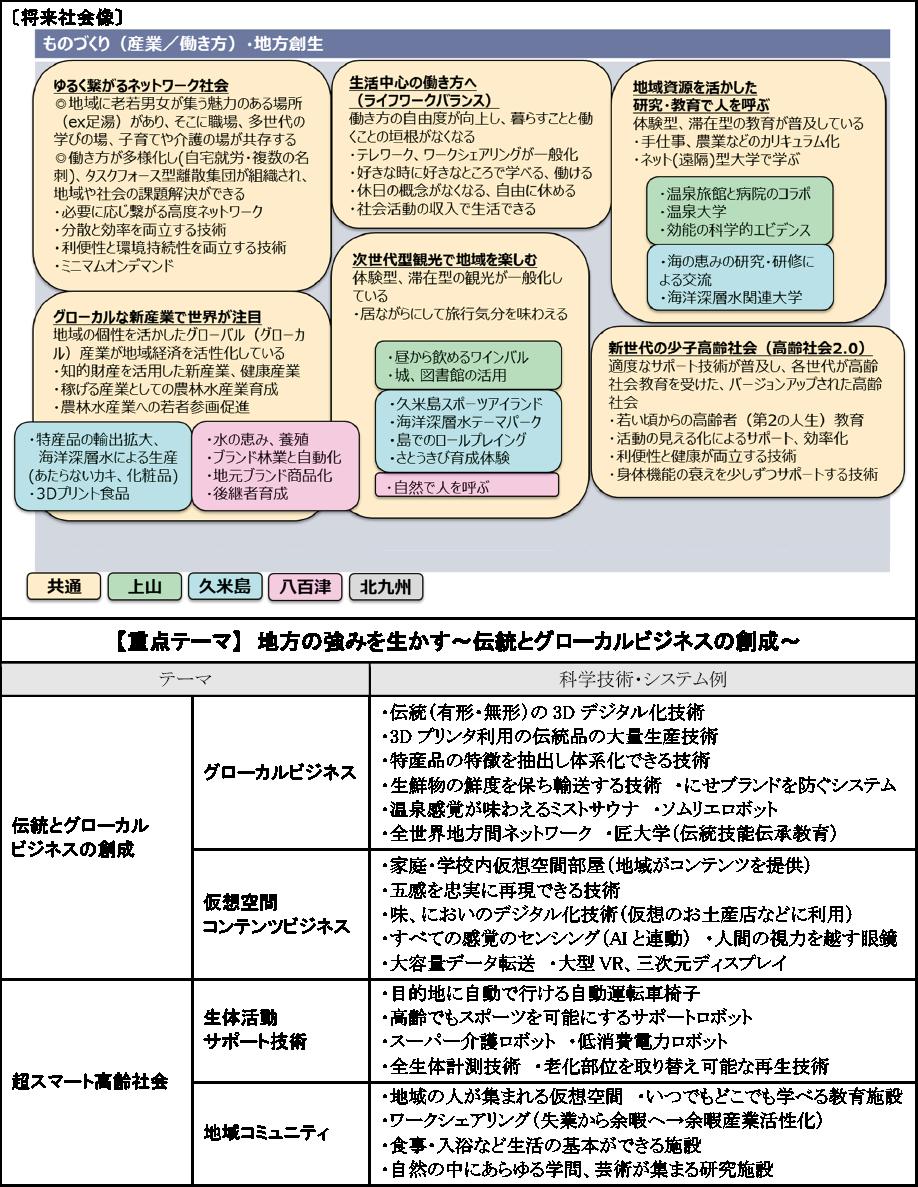 図表3-3 「ものづくり・地方創生」関連の将来社会像と提案された科学技術・システム例