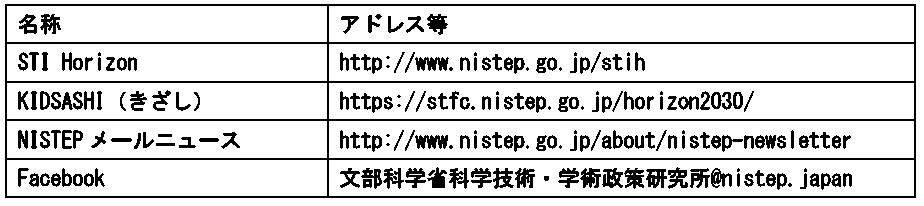図表3 当研究所のウェブメディアリスト