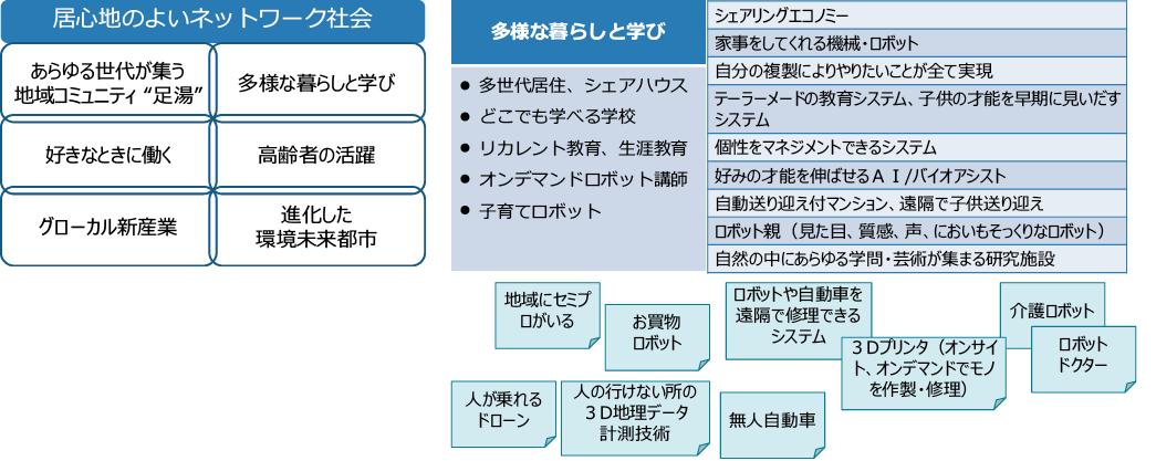 将来社会像と科学技術の関連付け(北九州グループの例)