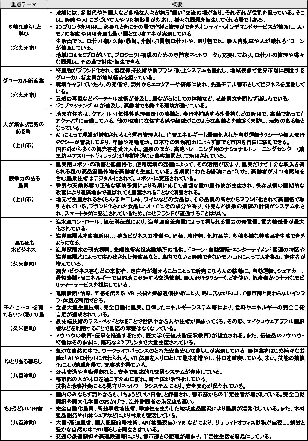 図表2 グループから提案された重点テーマ