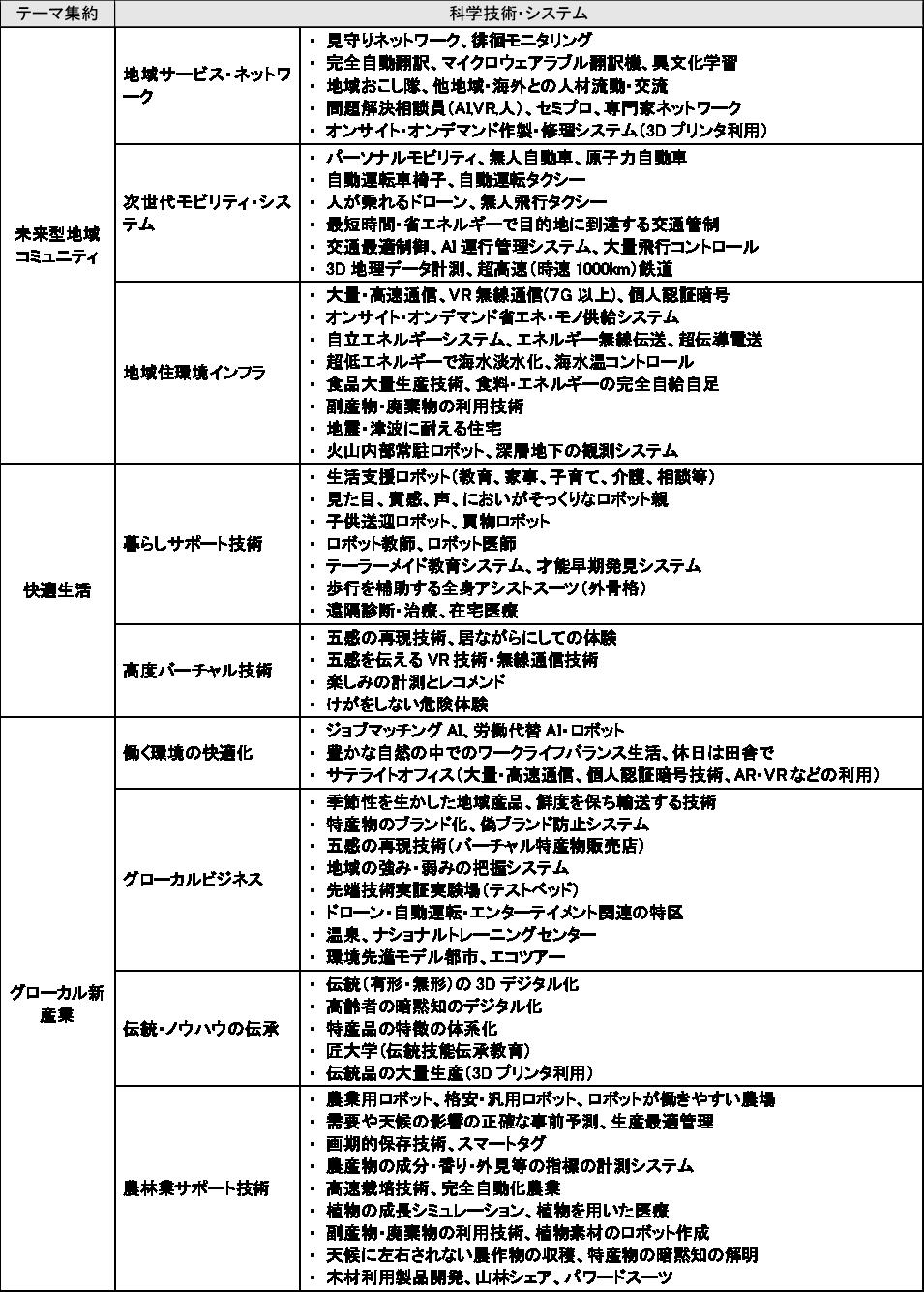 図表3 重点テーマの集約と関連科学技術・システム