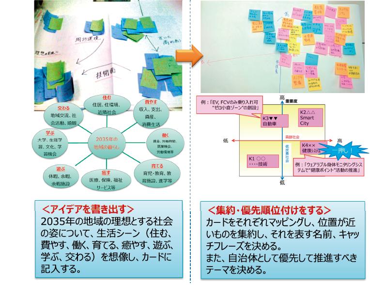 図表7 地域ワークショップにおける複数課題の掛け合わせ検討の手順