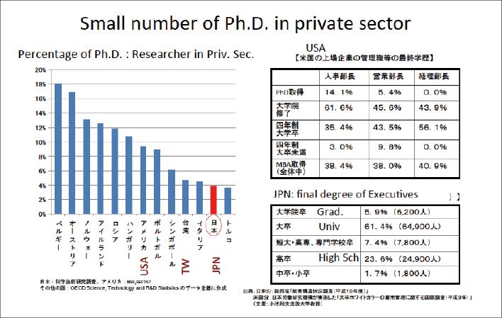 (参考資料1)企業における博士人材