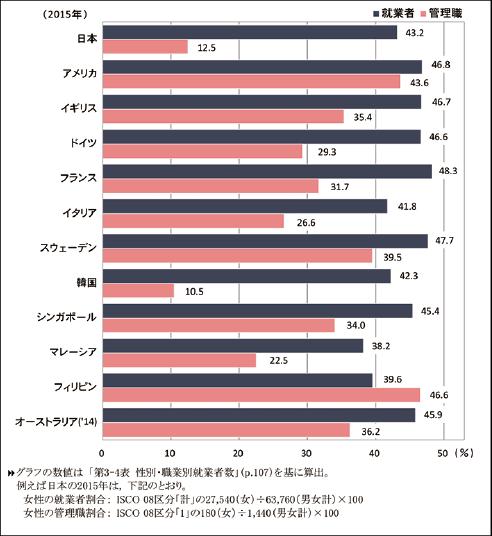 (参考資料3)就業者及び管理職に占める女性の割合