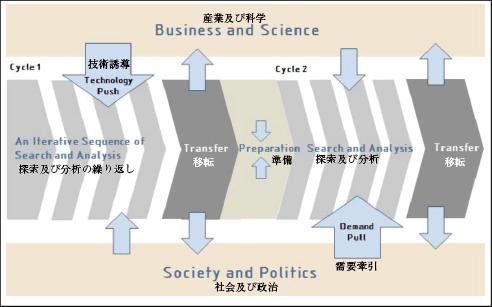 図表1 BMBFにおける予測活動の構造