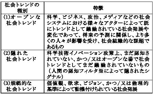 図表3 社会トレンドの種類