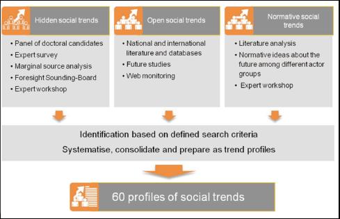 図表4 社会トレンドの導出プロセス