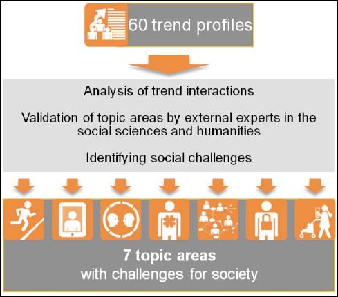 図表6 社会課題の導出プロセス