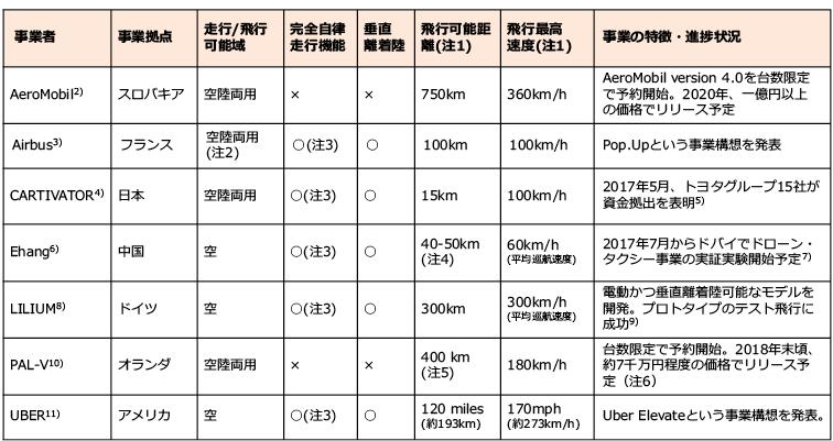 図表1 事業者ごとの空飛ぶクルマ構想公表内容まとめ(並びはアルファベット順)