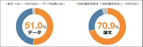 図表1 公開データとOA論文の有無(いずれもn=1,398)