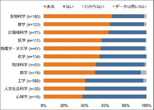 図表3 分野別公開データの有無(n=1,395)