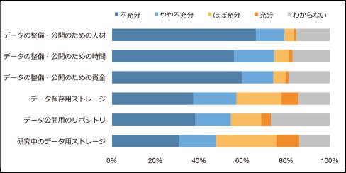 図表5 データ公開に関する資源の充足度(n=1,396)