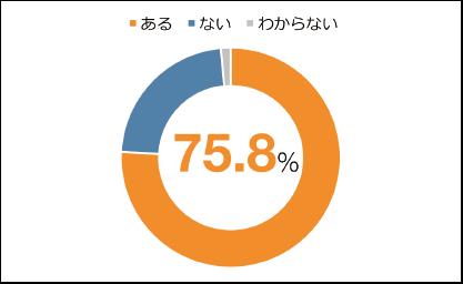 図表8 公開データの入手経験の有無(n=1,398)