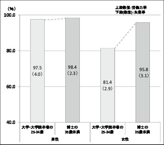 図表1 若年者の就業状況比較(大学・大学院卒者と博士卒者の比較)