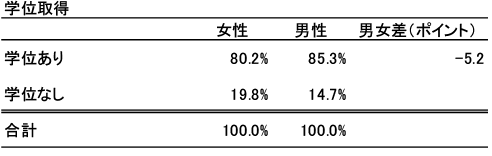 図表3 学位取得の状況(性別)