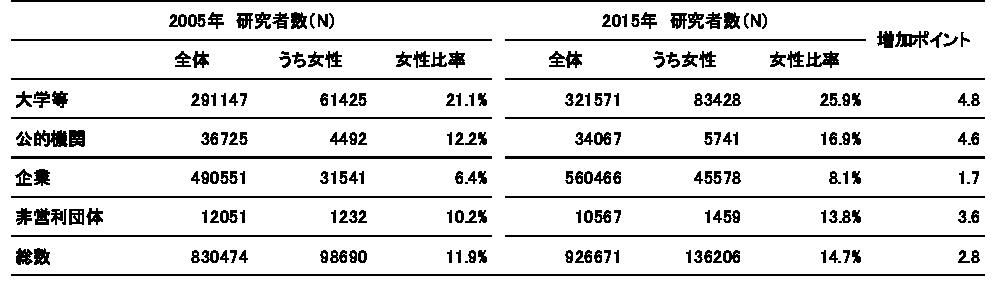 図表4 組織別研究者数と女性比率:2005年ー2015年