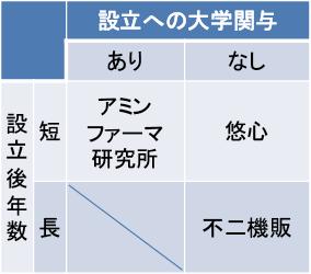 図表1 対象企業の類型