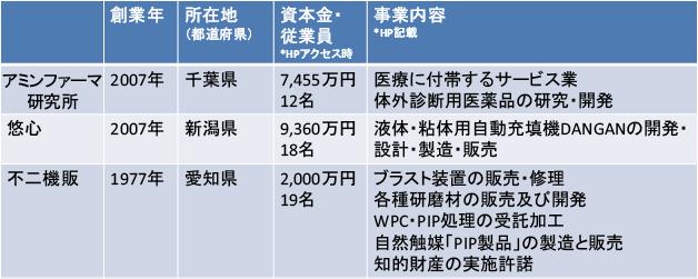図表2 対象企業の概要