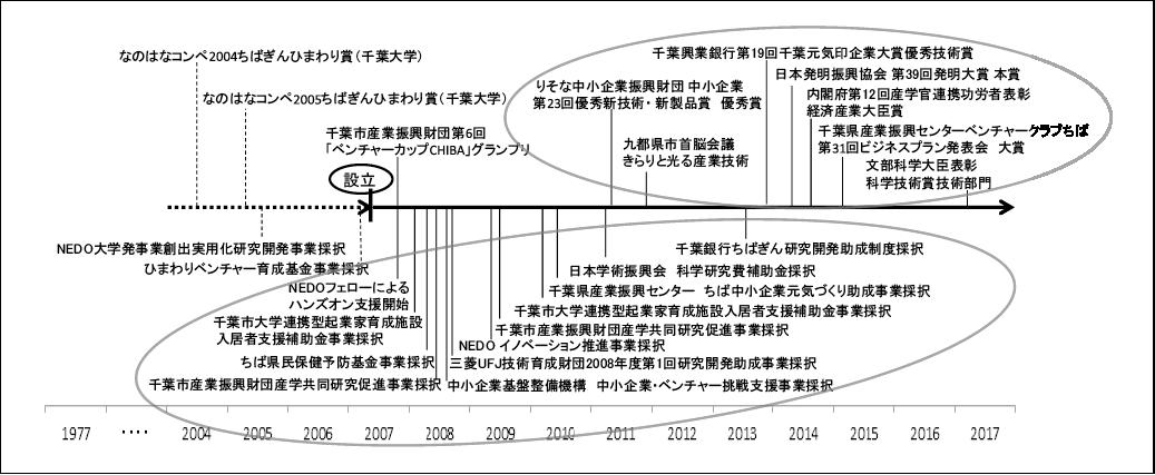 図表3 アミンファーマ研究所の公的支援制度の活用(下段)と受賞(上段)