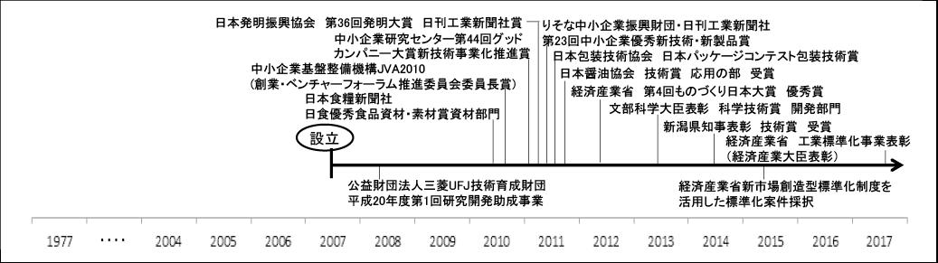 図表4 悠心の公的支援制度の活用(下段)と受賞(上段)