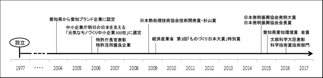 図表5 不二機販の公的支援制度の活用(下段)と受賞(上段)