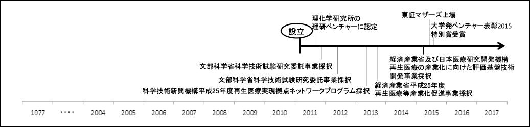 図表6 ヘリオスの公的支援制度の活用(下段)と受賞(上段)