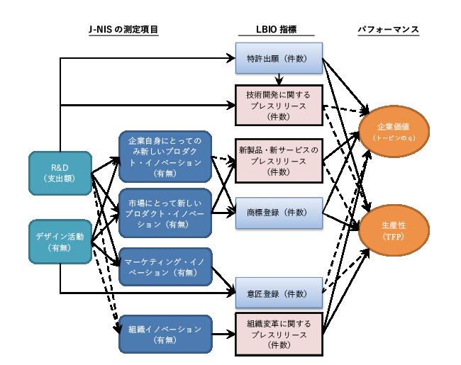 図表3 分析結果の概要