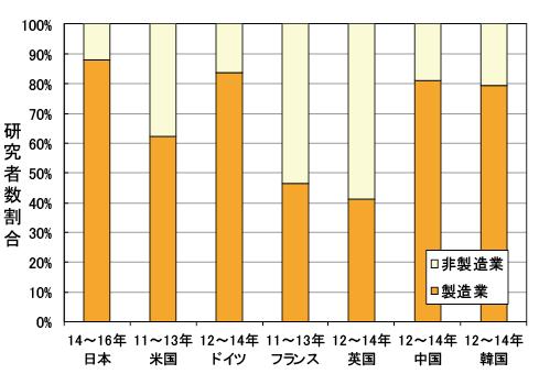 図表1 主要国における企業部門の製造業と非製造業の研究者数の割合