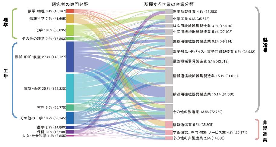 図表2 日本の企業における研究者の専門分野(2016年)