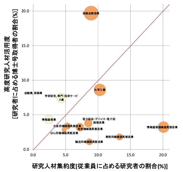 図表4 研究人材集約度と高度研究人材活用度の関係(2016年)