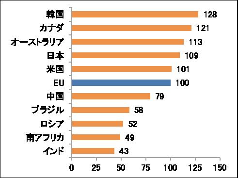 図表2 イノベーション・パフォーマンス(2016年)