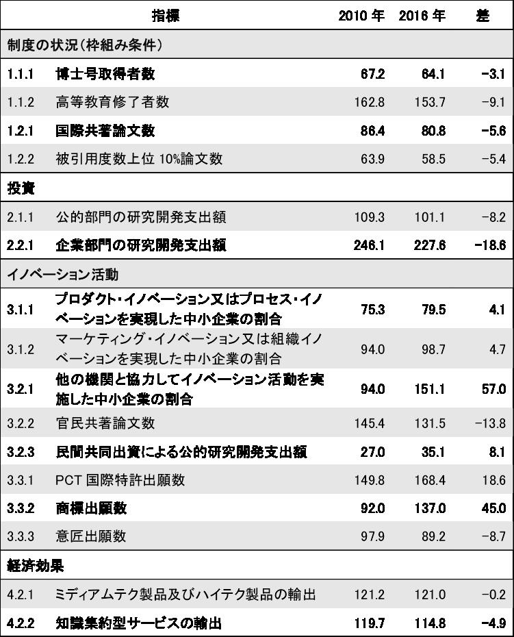 図表4 日本のイノベーション・パフォーマンス―指標別の結果