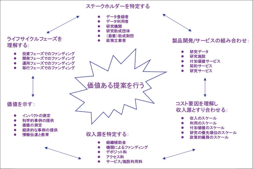 図表1 研究データ・リポジトリのビジネスモデルの要素