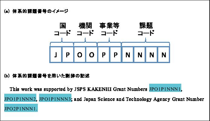 図表1 体系的課題番号のイメージとそれを用いた謝辞の記述例