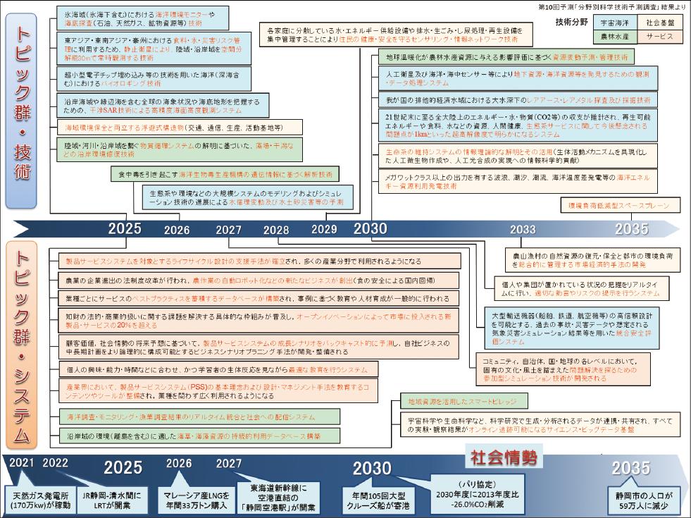 図表1 ホライズン・スキャニングで使用した「将来予測年表」