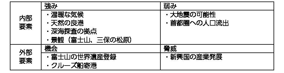 図表4 ワークショップで挙げられた静岡市清水区の特徴