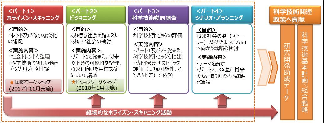図表5 第11回科学技術予測調査の実施構想