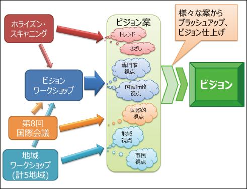 図表6 <パート2>ビジョニング 概念図